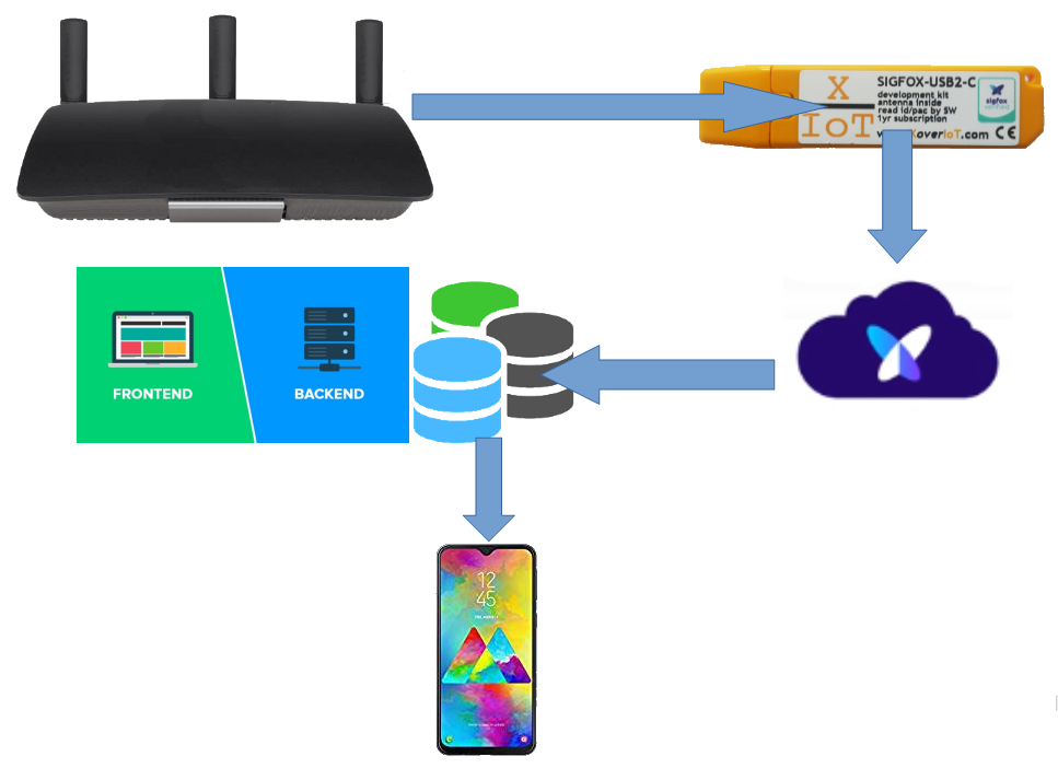 router with connected SIGFOX-USB2-C to cell phone application
